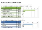【WWV in Japan】 第二セッション投票結果
