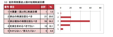【WWV in Japan】 第三セッション投票結果