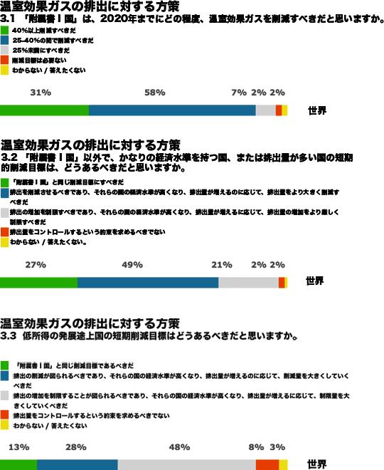 3. 温室効果ガスの排出に対する方策